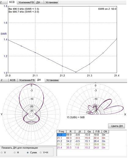 Основные параметры антенны